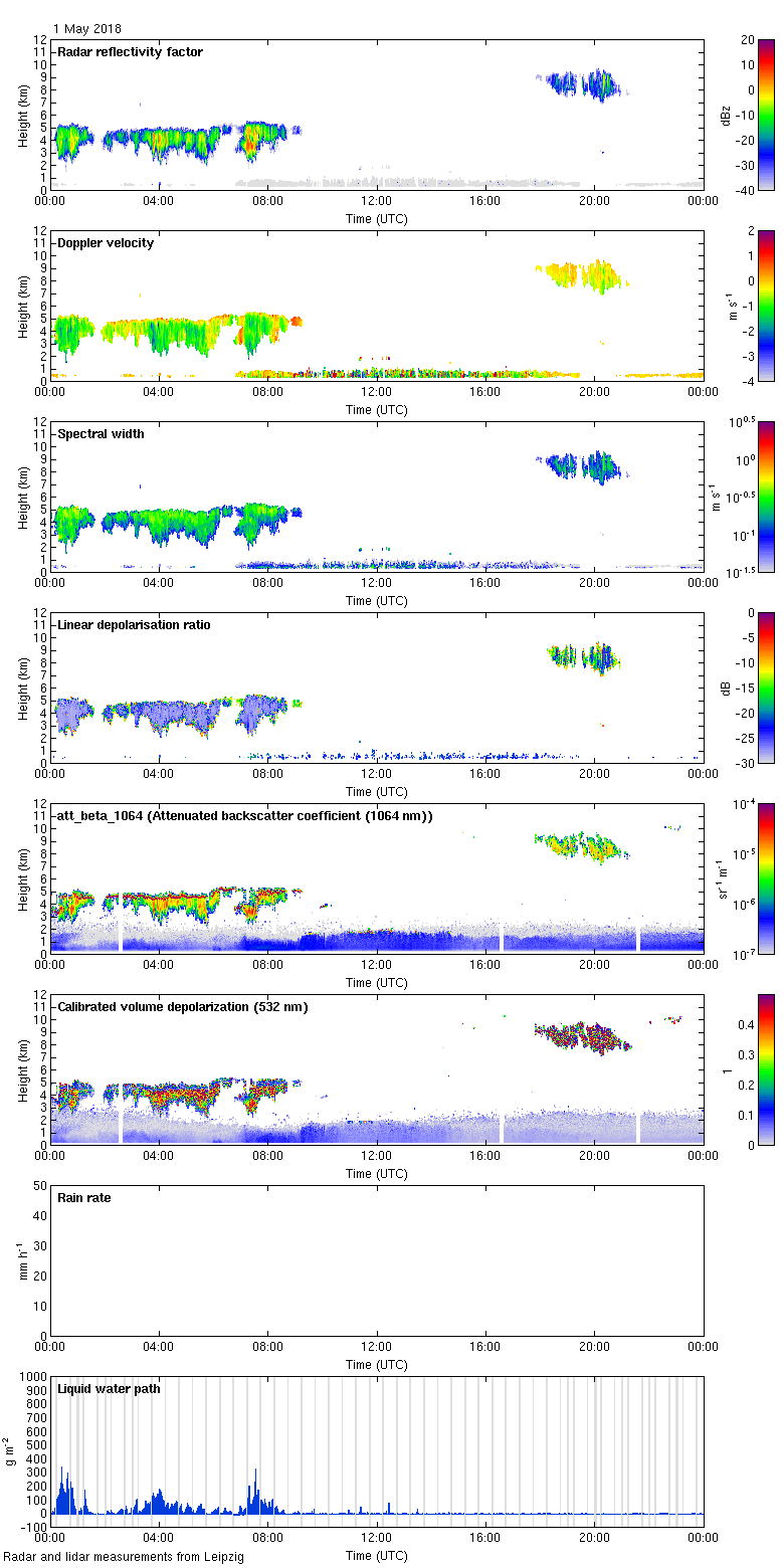 http://lacros.rsd.tropos.de/cloudnet/data/leipzig/processed/categorize/2018/20180501_leipzig_measurements.png
