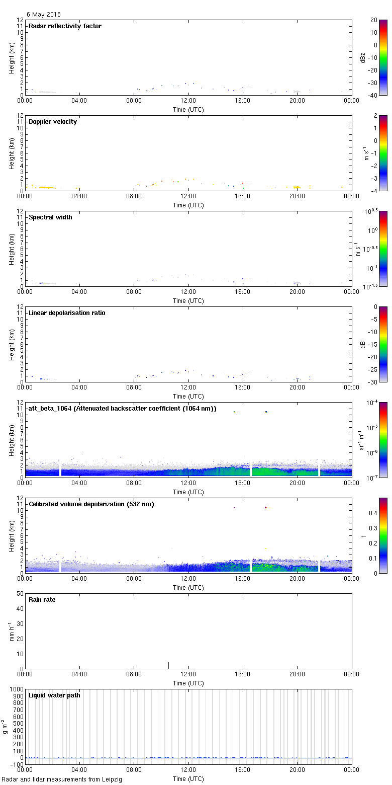 http://lacros.rsd.tropos.de/cloudnet/data/leipzig/processed/categorize/2018/20180506_leipzig_measurements.png