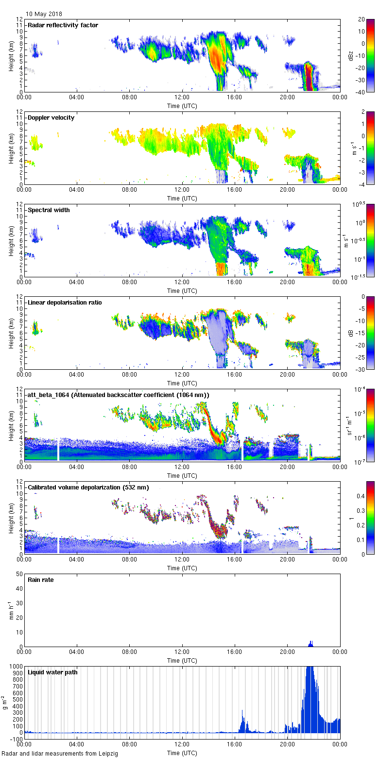 http://lacros.rsd.tropos.de/cloudnet/data/leipzig/processed/categorize/2018/20180510_leipzig_measurements.png