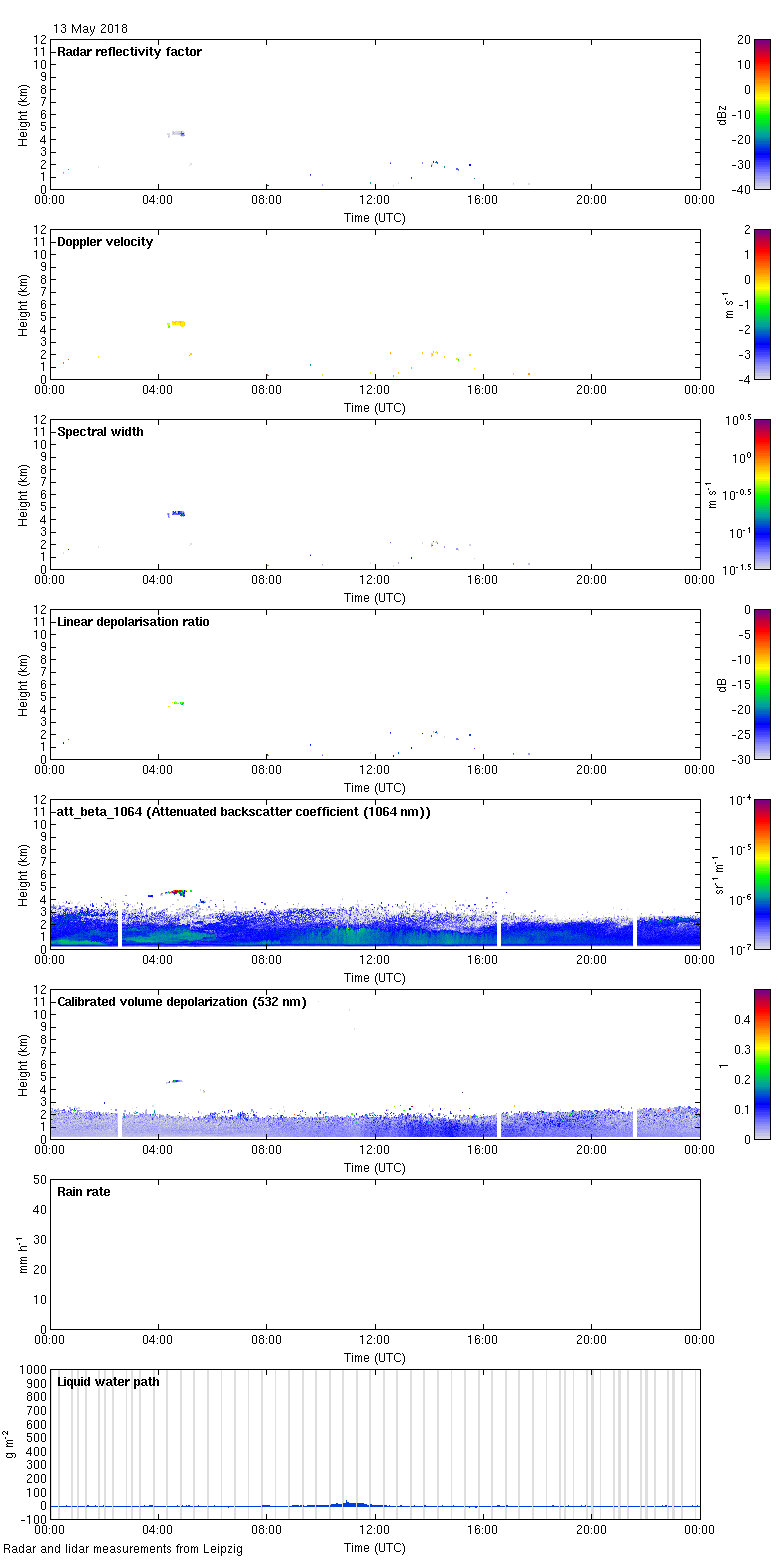 http://lacros.rsd.tropos.de/cloudnet/data/leipzig/processed/categorize/2018/20180513_leipzig_measurements.png