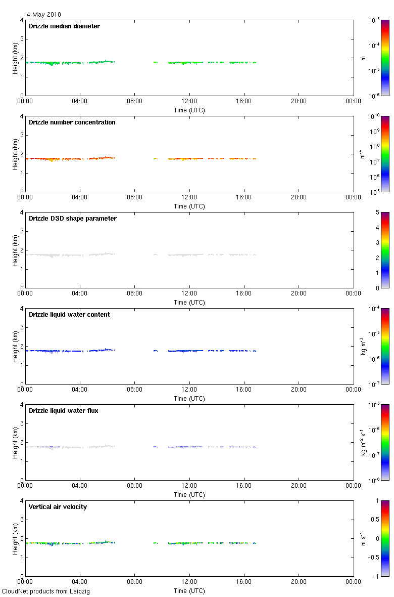 http://lacros.rsd.tropos.de/cloudnet/data/leipzig/products/drizzle/2018/20180504_leipzig_drizzle.png