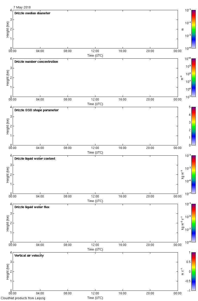 http://lacros.rsd.tropos.de/cloudnet/data/leipzig/products/drizzle/2018/20180507_leipzig_drizzle.png