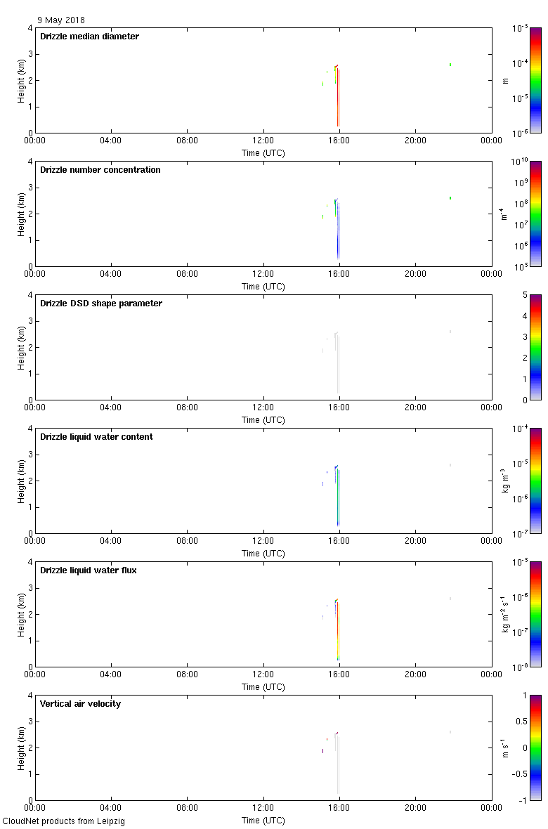 http://lacros.rsd.tropos.de/cloudnet/data/leipzig/products/drizzle/2018/20180509_leipzig_drizzle.png