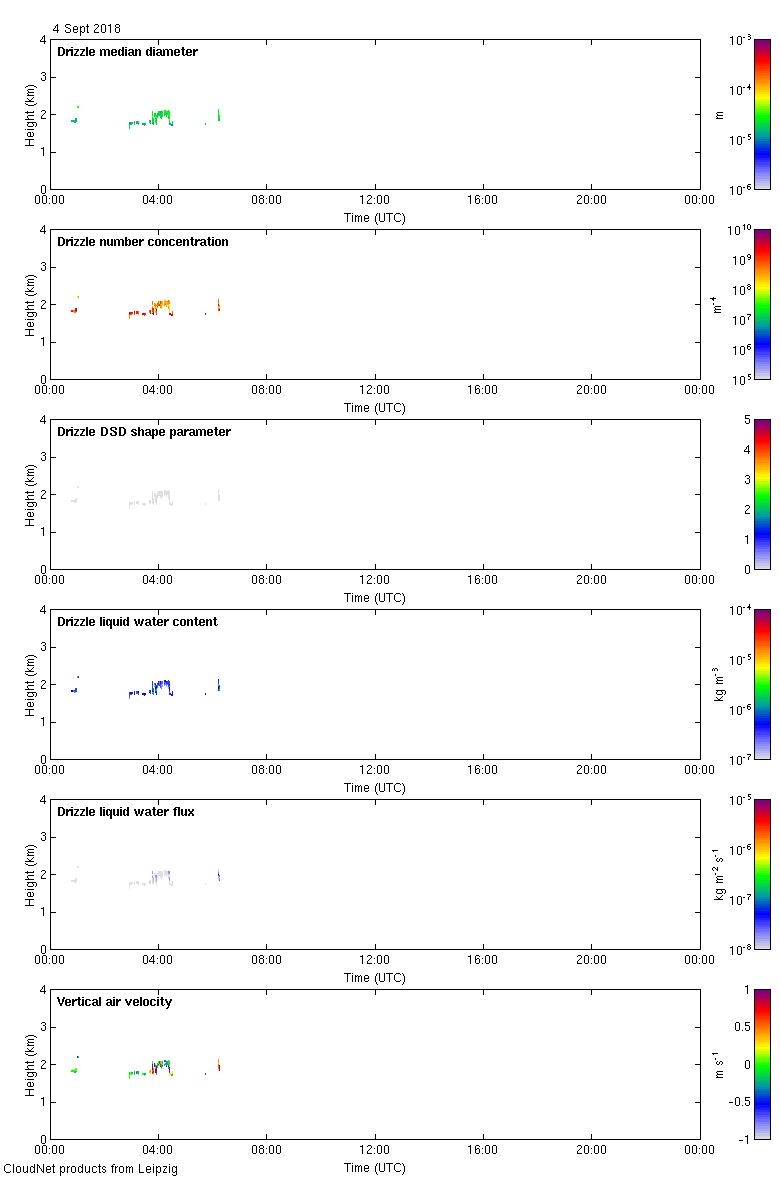 http://lacros.rsd.tropos.de/cloudnet/data/leipzig/products/drizzle/2018/20180904_leipzig_drizzle.png