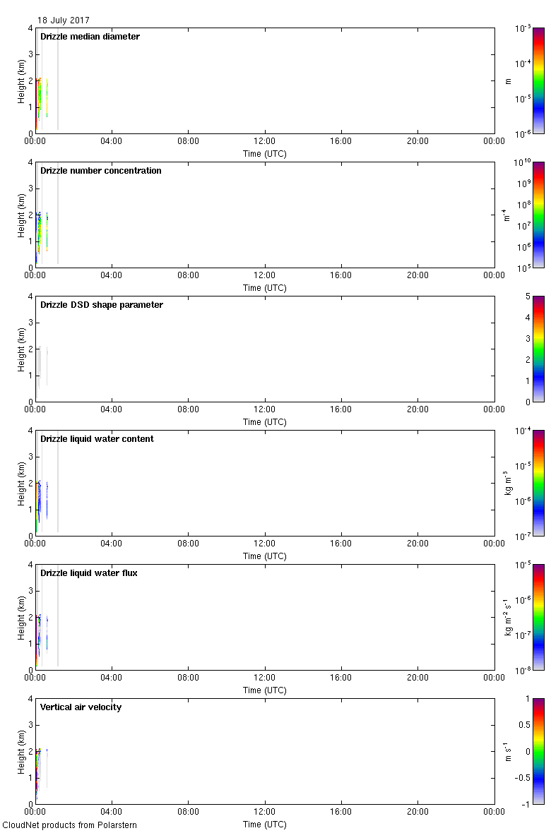 http://lacros.rsd.tropos.de/cloudnet/data/polarstern/products/drizzle/2017/20170718_polarstern_drizzle.png