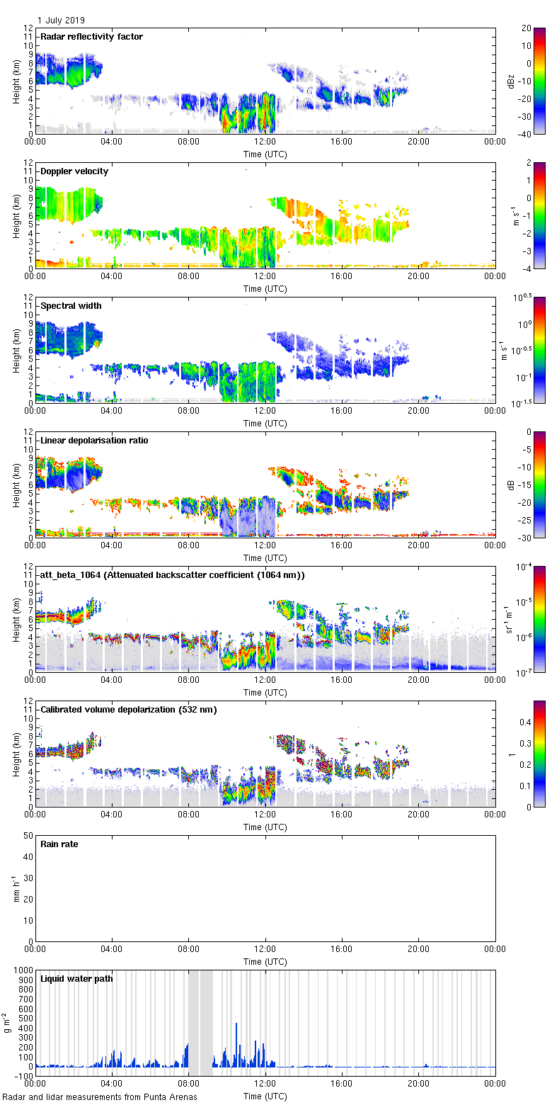 http://lacros.rsd.tropos.de/cloudnet/data/punta-arenas/processed/categorize/2019/20190701_punta-arenas_measurements.png