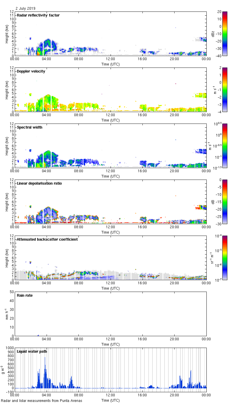 http://lacros.rsd.tropos.de/cloudnet/data/punta-arenas/processed/categorize/2019/20190702_punta-arenas_measurements.png