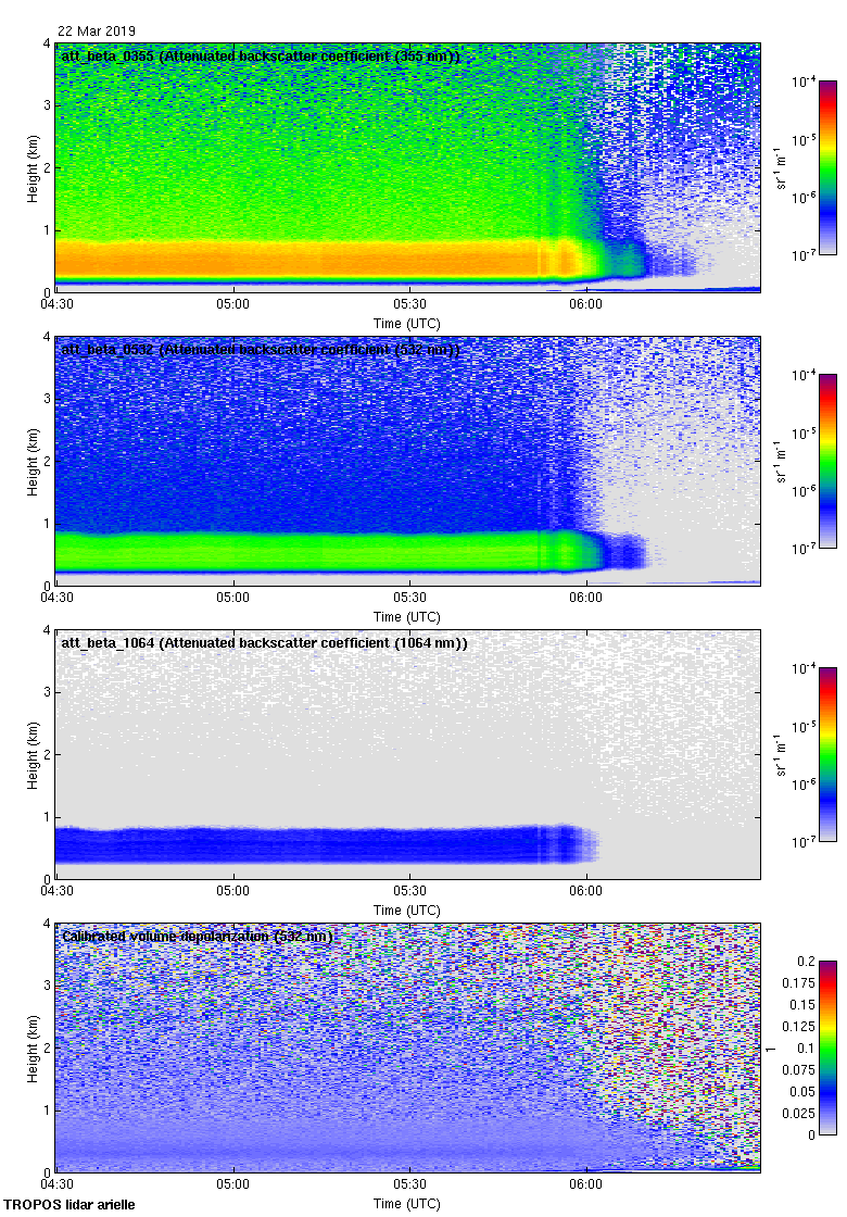 3-h Cloudnet-processed Polly-XT high-resolution Quicklook