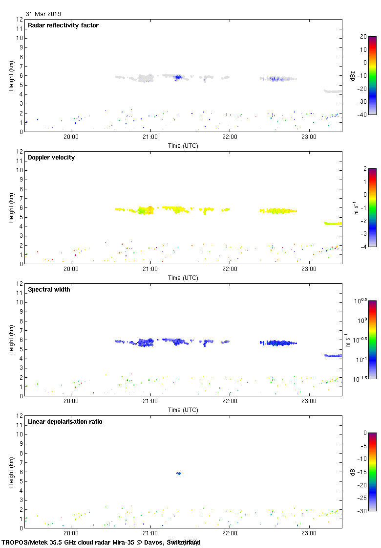 3-h Cloudnet-processed chm-15x high-resolution Quicklook