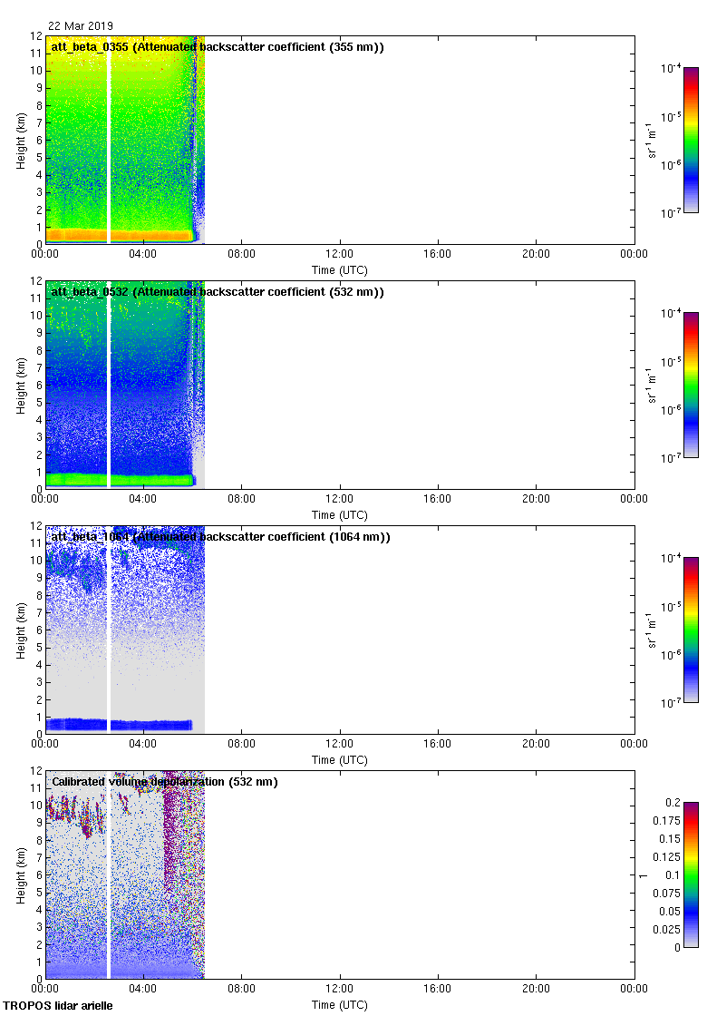 Daily Cloudnet-processed Polly-XT high-resolution Quicklook